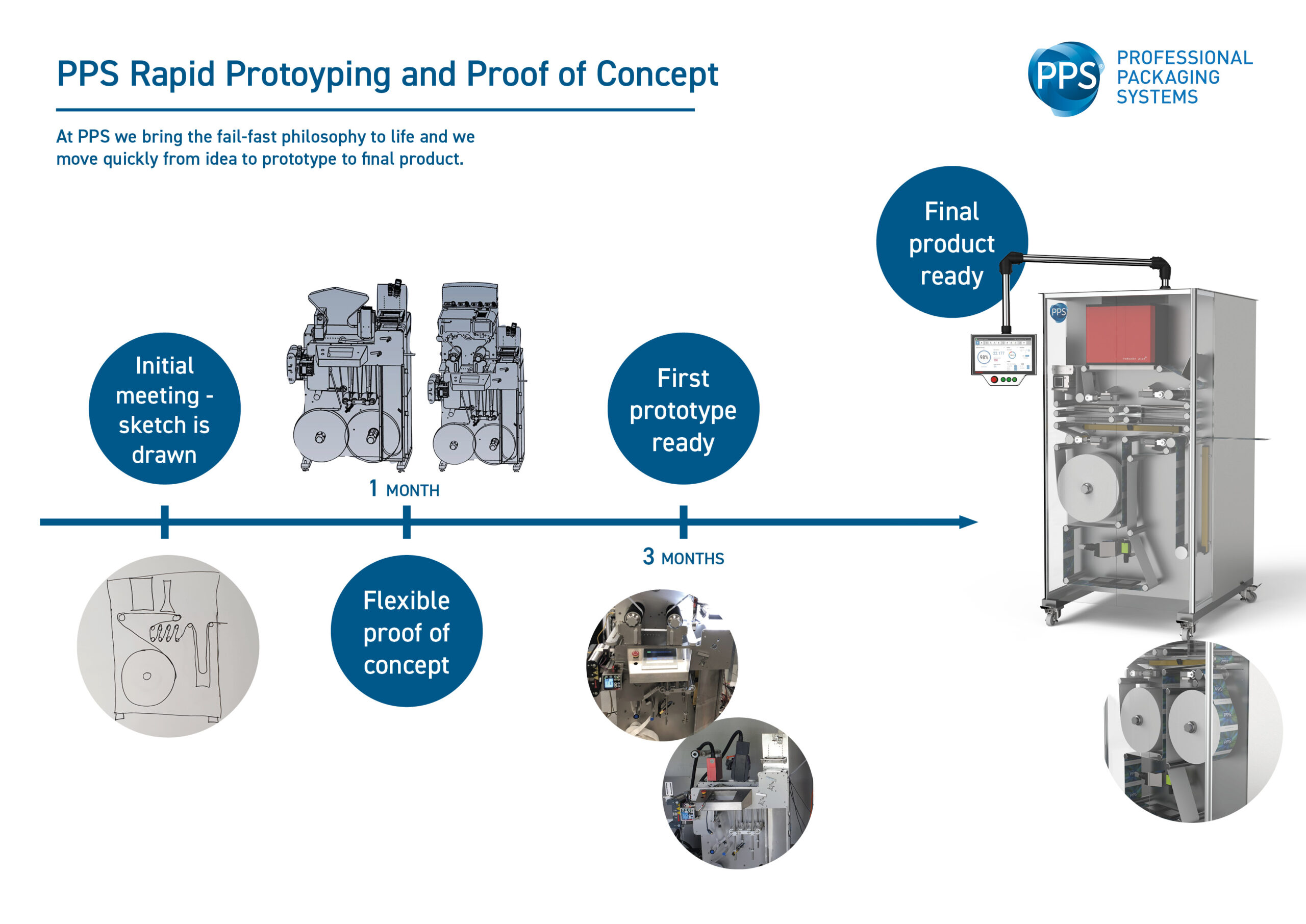 PPS Rapid Prototyping and Proof of Concept